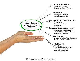 Diagram of Employee Satisfaction
