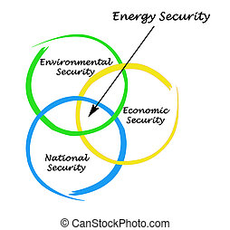 Diagram of Energy Security