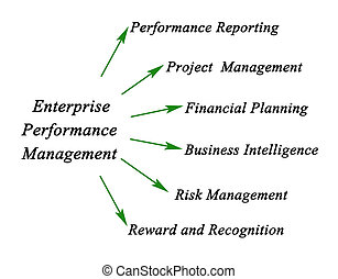 Diagram of Enterprise Performance Management
