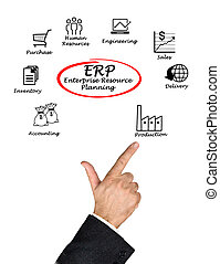 Diagram of Enterprise Resource Planning
