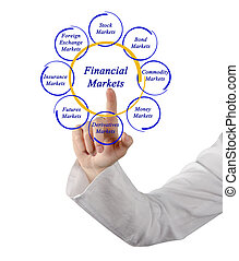 Diagram of financial markets