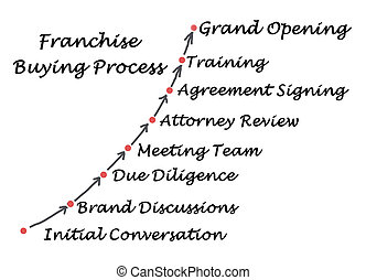 Diagram of Franchise Buying Process