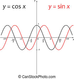 Diagram of function y=sin x and y=cos x