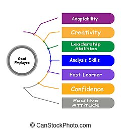 Diagram of Good Employee with keywords. EPS 10