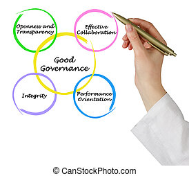 Diagram of Good Governance