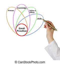 Diagram of good practice