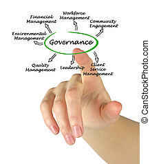 Diagram of governance