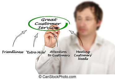 Diagram of Great Customer Service