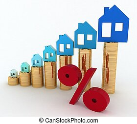 Diagram of growth in real estate prices and sign of  percent