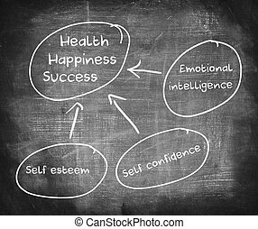 Diagram of health, happiness, and success