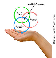 Diagram of health informatics