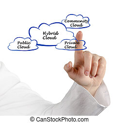 Diagram of Hybrid cloud