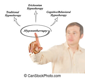 Diagram of Hypnotherapy