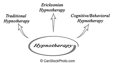 Diagram of Hypnotherapy