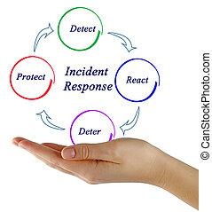 Diagram of Incident Response