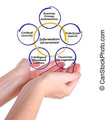 Diagram of Information Governance