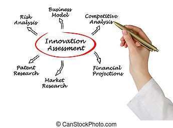 Diagram of innovation assessment