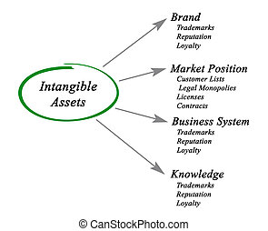 Diagram of Intangible Assets