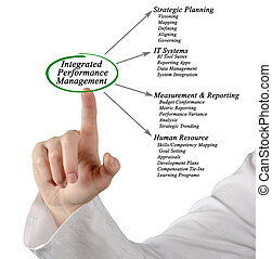 Diagram of Integrated Performance Management