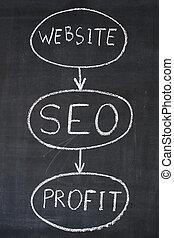 Diagram of Internet business