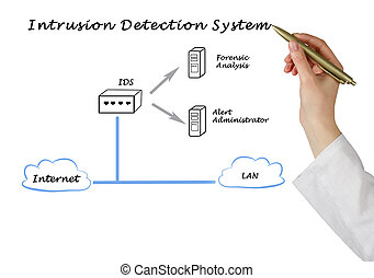 diagram of Intrusion Detection System