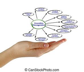 Diagram of Inventory Management