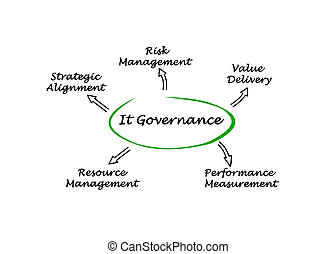 Diagram of IT Governance