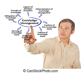 Diagram of Knowledge Management