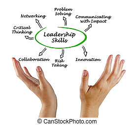 Diagram of Leadership Skills