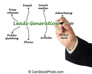 Diagram of Leads generation