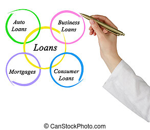 Diagram of loans