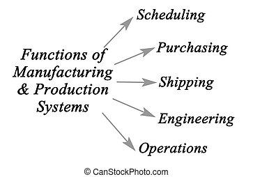 Diagram of Manufacturing & Production Systems