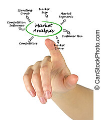 diagram of Market Analysis