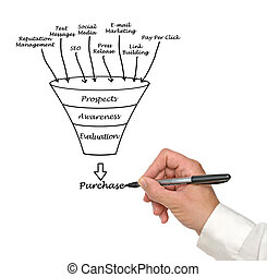 Diagram of Marketing funnel