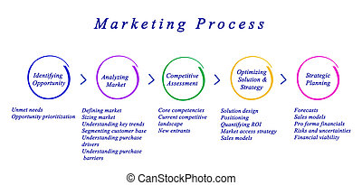 Diagram of Marketing Process