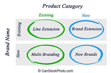Diagram of marketing