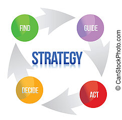 Diagram of marketing strategy
