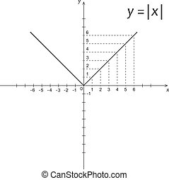 Diagram of mathematics function modulus x