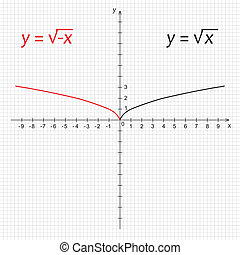 Diagram of mathematics function of the square negative root...
