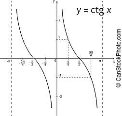 Diagram of mathematics function y=ctg x