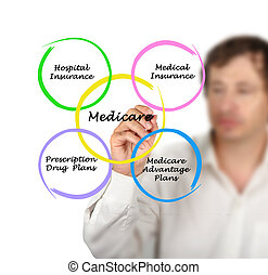 Diagram of medicare