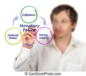 Diagram of Monetary Policy
