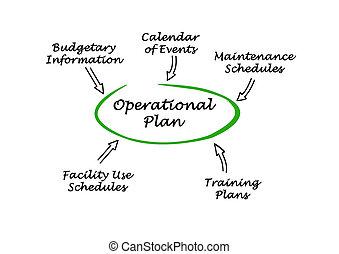 Diagram of  Operational Plan