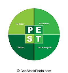 Diagram of PEST - Political Economic Social Technological with keywords. EPS 10 - isolated on white background