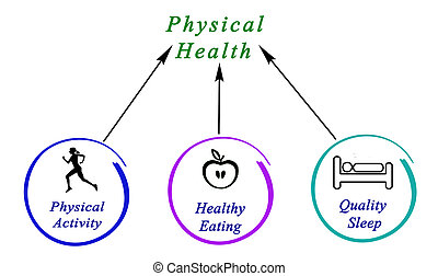 Diagram of Physical health