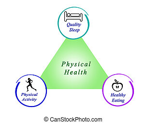 Physical Fitness of Health Plus Pilulas