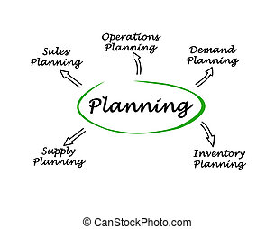 Diagram of planning