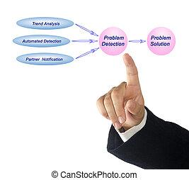 Diagram of problem resolution