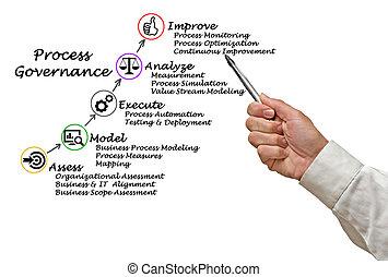 Diagram of Process Governance