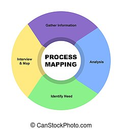 Diagram of Process Mapping with keywords. EPS 10 - isolated on white background